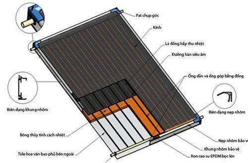 Hình ảnh máy nước nóng năng lượng mặt trời tấm phẳng.