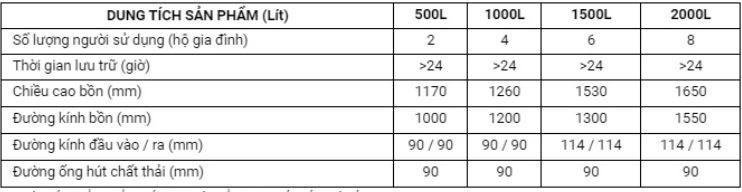 Thông số Bồn tự hoại Thông minh 1000L Tân Á